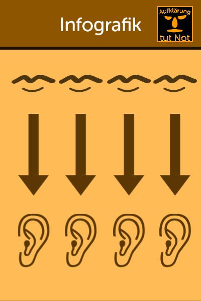 4 Ohren Modell - 4 Ebenen einer Nachricht